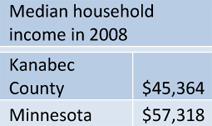 Median household income in 2008
