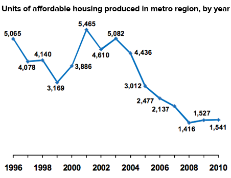 The number of affordable units produced by the region steadily decreased every year from 2003 to 2008.