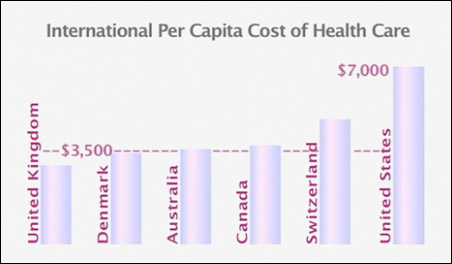 """A scene from """"Health, Money and Fear"""" depicting the international per capita cost of health care."""