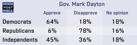 Gov. Dayton approval breakdown