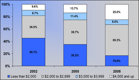 Per Person Out-of-Pocket Limits in the Individual Market, 2002 to 2008