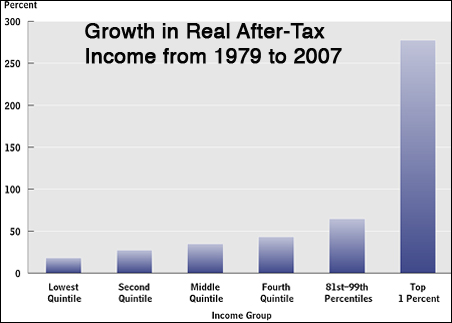 For the richest 1 percent of the population, income grew by 275 percent between 1979 and 2007.