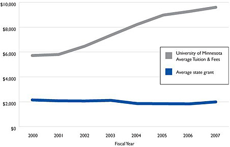 Trends: U of M tuition and average state grants, 2000 to 2007.