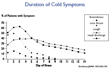 Duration of cold symptoms