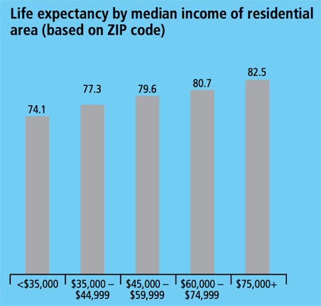 Life expectancy based on median income
