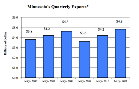 Minnesota's quarterly exports