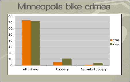 Aggravated robbery of bikers, which tends to involve assault, rose from one case in 2009 to four in 2010.