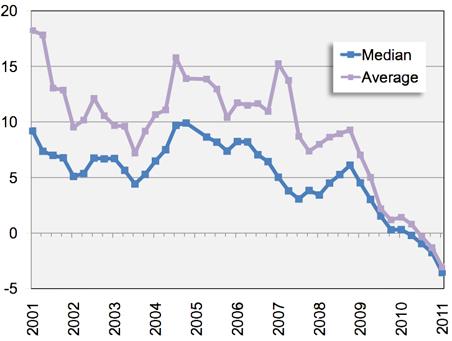 Bank Loans Still Shrinking: New loan growth, year over year (%)