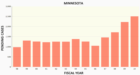 The rise of immigration cases in Minnesota by fiscal year.