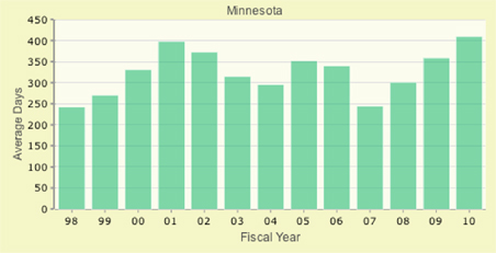 Average days to resolution for immigration cases in Minnesota