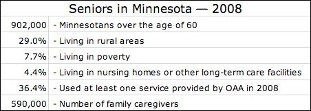 Seniors in Minnesota 2008