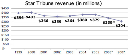 Star Tribune revenue
