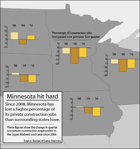 Since 2008, Minnesota has lost a higher percentage of its private construction jobs than surrounding states have.