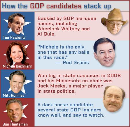 Who Minnesota's GOP leaders like for president