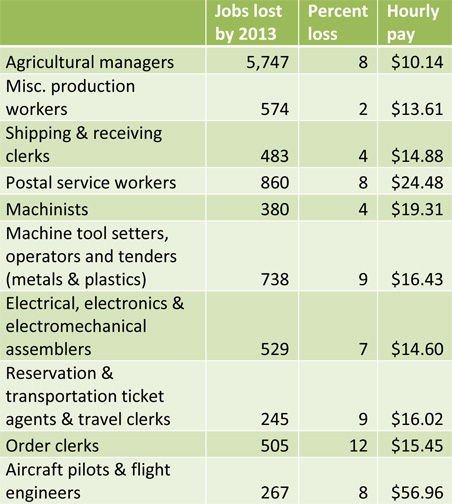 Examples of jobs MInnesota is expected to shed