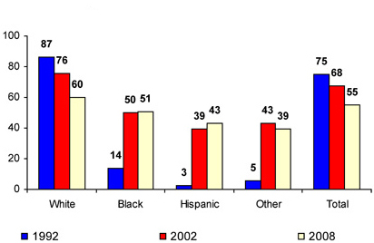 Source: Institute on Race and Poverty