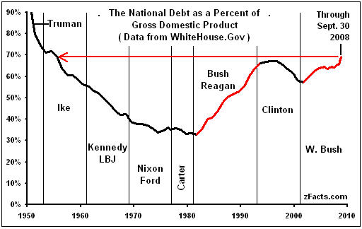 U.S. national debt through September '08: How much of the nearly $10 trillion in bailout guarantees will wind up here? (zfacts.com)