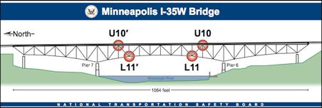 I-35 bridge chart from NTSB