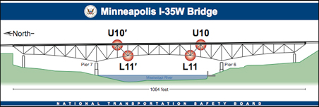 I-35 bridge chart from NTSB