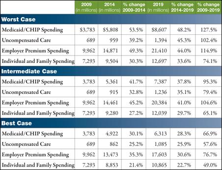 Aggregate spending across years, non-elderly population