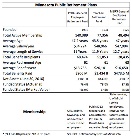 MN public retirement plan