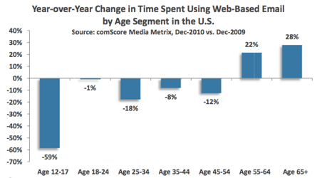 Year-over-year change in the time spent using web-based email