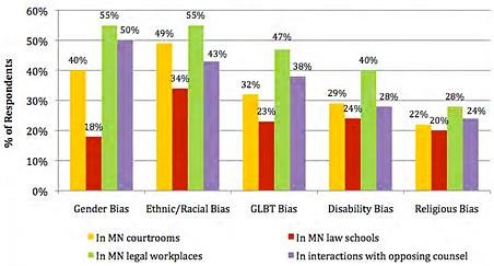 Perception of major/moderate bias in 2011