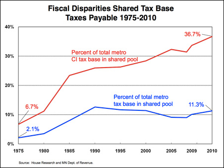 The lower, blue line shows the percent of the total metro tax base in the shared pool. The upper, red line shows the percent of the total metro commercial-industrial tax base in the pool.