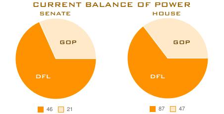 Current balance of power in the Minnesota Legislature