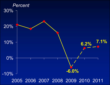 Remittance flows to developing countries declined in 2009, to recover at a modest pace in 2010 and 2011