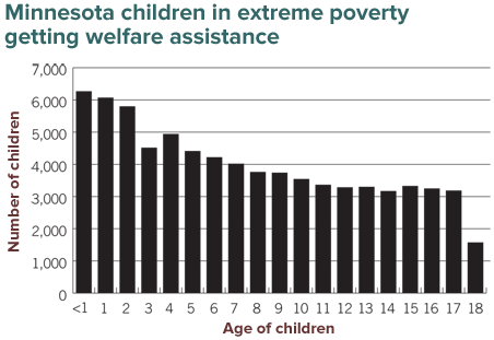 Minnesota children in extreme poverty getting welfare assistance