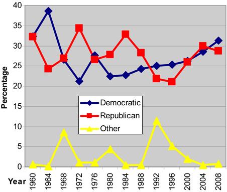 Partisan voting trend