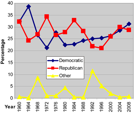 Partisan voting trend