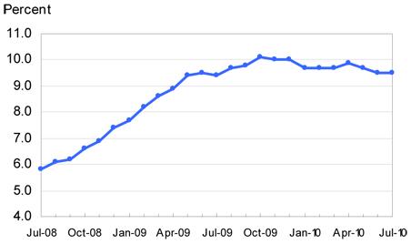 Unemployment rate, seasonally adjusted, July 2008-July 2010