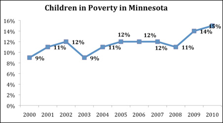 An estimated 14.6 percent of Minnesota's children were living in poverty in 2010.
