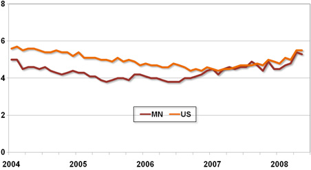 Minnesota's unemployment rate now is similar to the U.S. average.