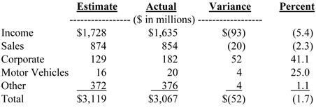 Summary of tax receipts (July - September 2009)