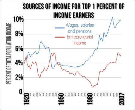The column on the left shows the percent of all income that the top 1 percent of income earners received as wages and as entrepreneurial income.