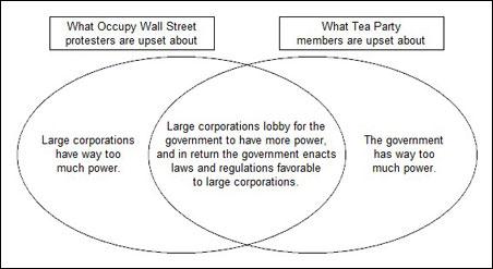 Tea Party Occupy Wall Street Venn diagram