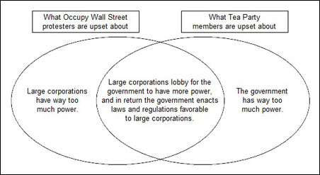 Tea Party Occupy Wall Street Venn diagram