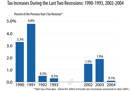 Tax increases during the last two recessions