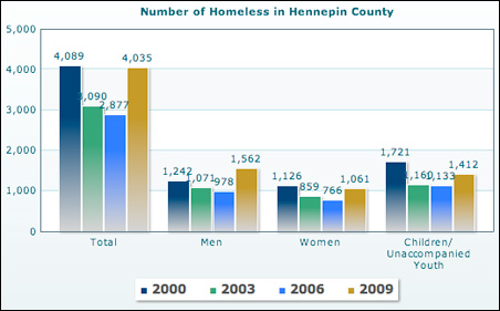 Homeless in Hennepin County