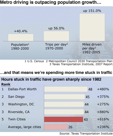 In 1982, the average Twin Cities motorist spent six hours a year stuck in traffic. By 2005 it was 43 hours.