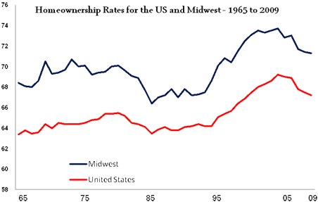 Home ownership rates for the U.S. and Midwest, 1965-2009