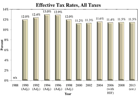 Effective tax rates for 2006 and later years would have been 0.2 percentage points higher except for a methodological change that expanded the definition of income.