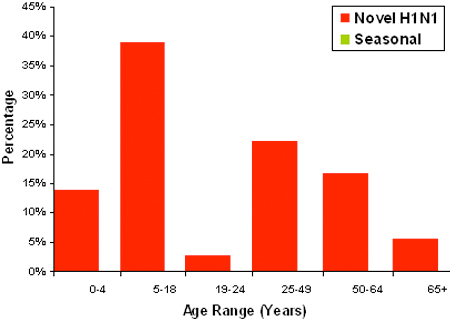 Age distribution of H1N1 infections