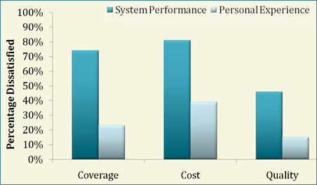 The American public's split evaluations of system and personal health care