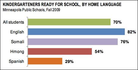 Seventy-six percent of Somali-speaking children were ready for kindergarten in 2009.