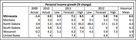 Personal income growth