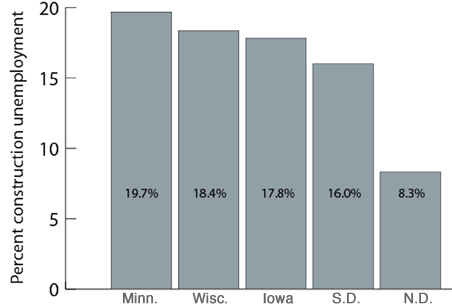 Minnesota construction unemployment tops the five-state area through 2009